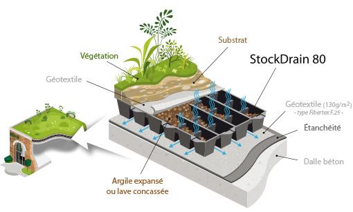 StockDrain 80 bac de drainage pour toiture jardin
