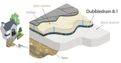 DubbleDrain 8.1 drainage à double surface avec géotextile