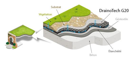 DrainoTech G20 drainage et rétention d'eau pour toiture verte