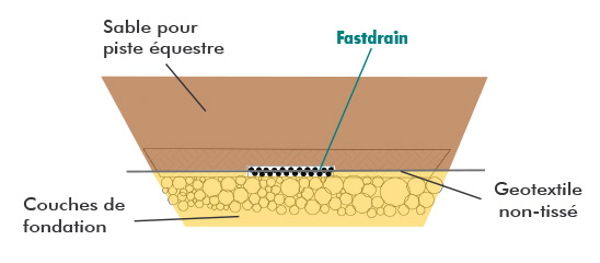 FastDrain, drain mince, plat et performant pour pistes équestres