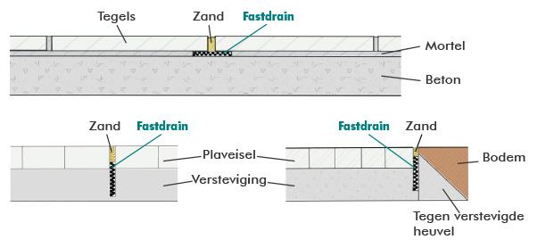 De dunne en efficiënte drainagestrook voor oppervlaktedrainage