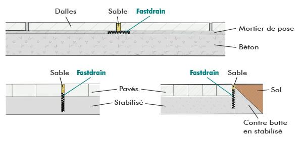 FastDrain, bande mince de drainage pour allée et terrasses