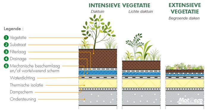Drainagemembranen gamma voor groendaken