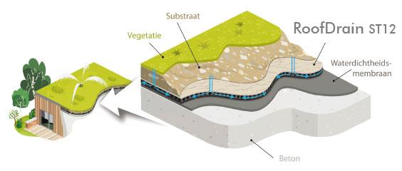 RoofDrain: mechanische bescherming voor groendaken