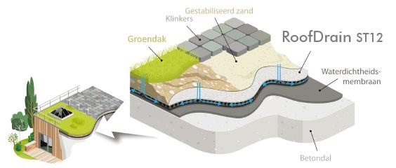 RoofDrain: drainagemat voor groendaken