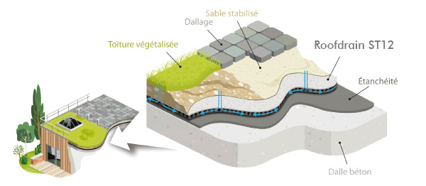 RoofDrain drainage horizontal sous dallage ou terrasses