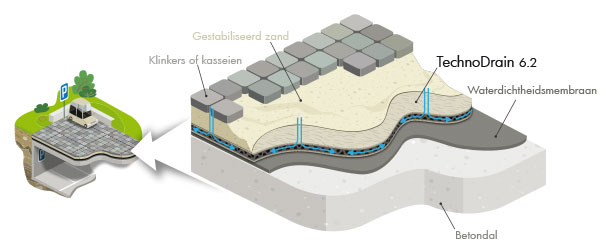 Horizontale drainage onder hoge druk