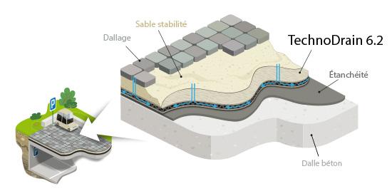 TechnoDrain 6.2 drainage horizontal sous stabilisé