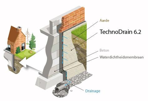 Verticale drainage van muren en funderingen