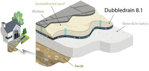 Noppen membraan met een dubbele drainage structuur