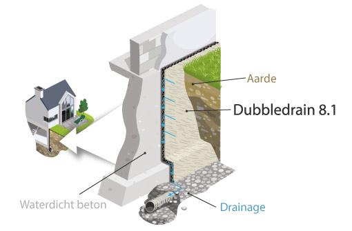 Membraan met een dubbele drainage structuur